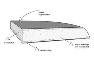 3D falpanel felépítése - neofloorshop.hu